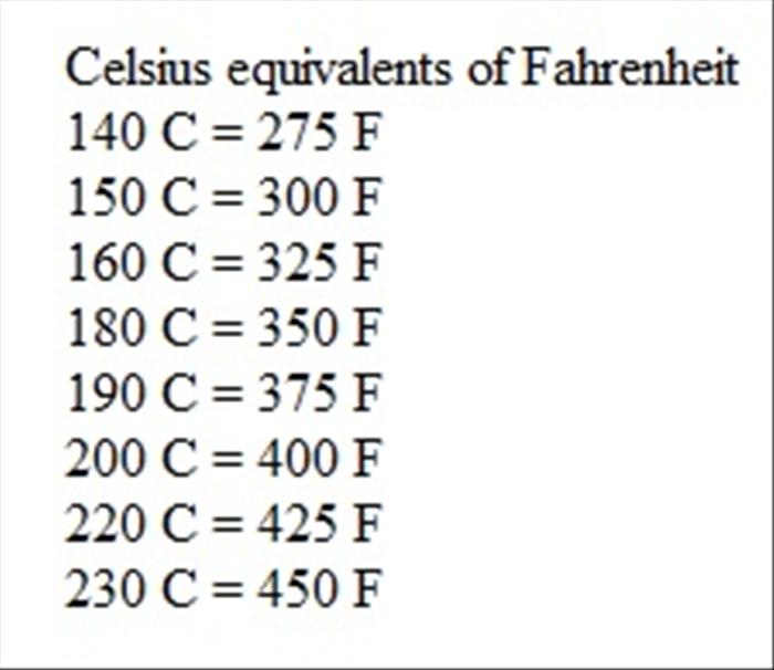 Celsius equivalents of Fahrenheit 140 C = 275 F 150 C = 300 F 160 C ...